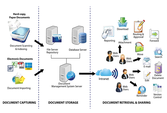 Document Management System - Daemon Software